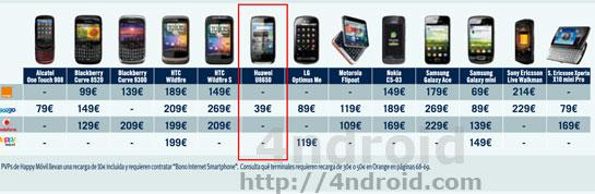 be4e2405837 Como reclamar a TPH por el Huawei U8650 a 39 euros en prepago Yoigo