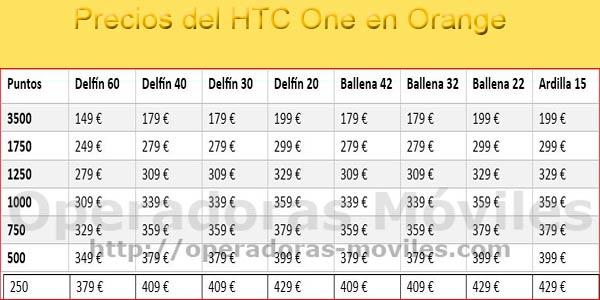 Precios 2013 del HTC ONE con puntos con Orange
