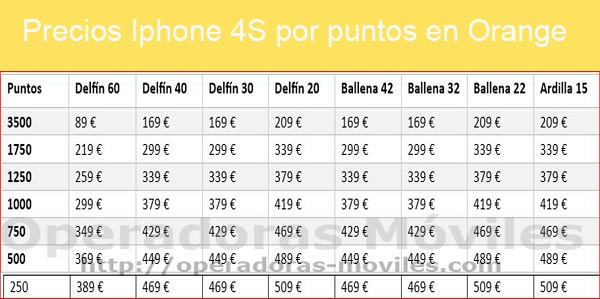 Tabla puntos Orange Iphone 4S 2013
