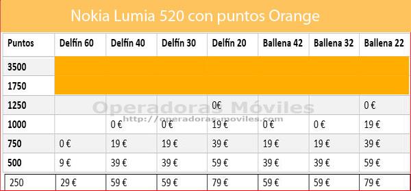 Puntos Orange Nokia 520