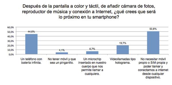 Los jóvenes españoles están interesados en móviles sin SIM